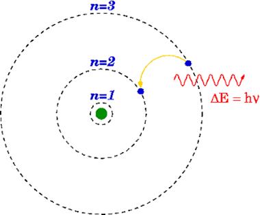波尔原子模型