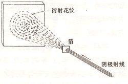 电子衍射实验