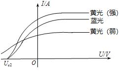 光电流与电压的关系