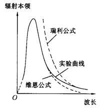 维恩—瑞利公式